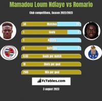 Mamadou Loum Ndiaye vs Romario h2h player stats