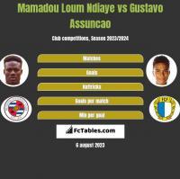 Mamadou Loum Ndiaye vs Gustavo Assuncao h2h player stats
