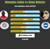 Mamadou Sakho vs Adam Webster h2h player stats