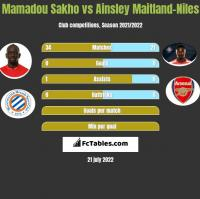 Mamadou Sakho vs Ainsley Maitland-Niles h2h player stats