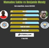 Mamadou Sakho vs Benjamin Mendy h2h player stats