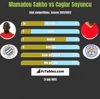 Mamadou Sakho vs Caglar Soyuncu h2h player stats