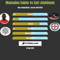 Mamadou Sakho vs Carl Jenkinson h2h player stats