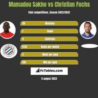 Mamadou Sakho vs Christian Fuchs h2h player stats