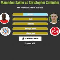 Mamadou Sakho vs Christopher Schindler h2h player stats