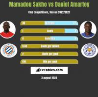 Mamadou Sakho vs Daniel Amartey h2h player stats