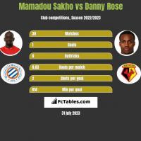 Mamadou Sakho vs Danny Rose h2h player stats