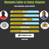 Mamadou Sakho vs Danny Simpson h2h player stats