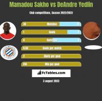Mamadou Sakho vs DeAndre Yedlin h2h player stats