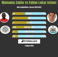 Mamadou Sakho vs Fabian Lukas Schaer h2h player stats