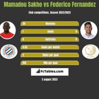 Mamadou Sakho vs Federico Fernandez h2h player stats