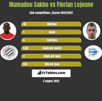 Mamadou Sakho vs Florian Lejeune h2h player stats