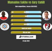 Mamadou Sakho vs Gary Cahill h2h player stats
