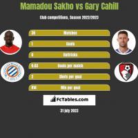 Mamadou Sakho vs Gary Cahill h2h player stats