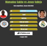 Mamadou Sakho vs Jesus Vallejo h2h player stats