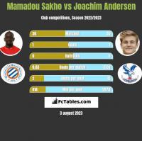 Mamadou Sakho vs Joachim Andersen h2h player stats