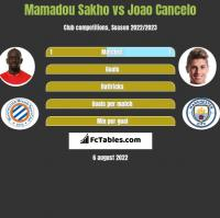 Mamadou Sakho vs Joao Cancelo h2h player stats