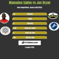 Mamadou Sakho vs Joe Bryan h2h player stats