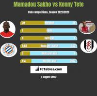 Mamadou Sakho vs Kenny Tete h2h player stats