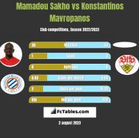 Mamadou Sakho vs Konstantinos Mavropanos h2h player stats