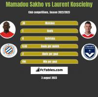 Mamadou Sakho vs Laurent Koscielny h2h player stats