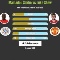 Mamadou Sakho vs Luke Shaw h2h player stats