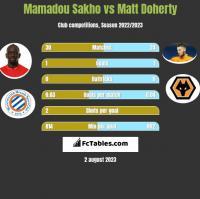 Mamadou Sakho vs Matt Doherty h2h player stats