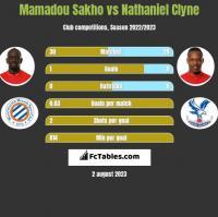 Mamadou Sakho vs Nathaniel Clyne h2h player stats