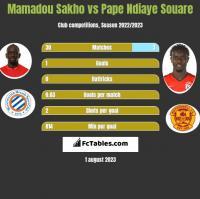 Mamadou Sakho vs Pape Ndiaye Souare h2h player stats