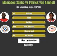 Mamadou Sakho vs Patrick van Aanholt h2h player stats