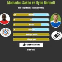 Mamadou Sakho vs Ryan Bennett h2h player stats