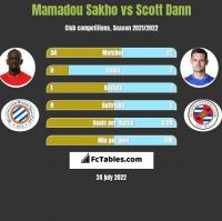 Mamadou Sakho vs Scott Dann h2h player stats