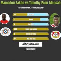 Mamadou Sakho vs Timothy Fosu-Mensah h2h player stats