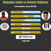 Mamadou Sakho vs Antonee Robinson h2h player stats