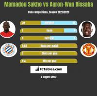 Mamadou Sakho vs Aaron-Wan Bissaka h2h player stats