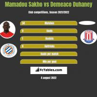 Mamadou Sakho vs Demeaco Duhaney h2h player stats