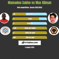 Mamadou Sakho vs Max Kilman h2h player stats