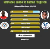 Mamadou Sakho vs Nathan Ferguson h2h player stats