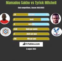 Mamadou Sakho vs Tyrick Mitchell h2h player stats