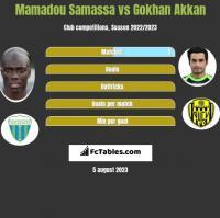 Mamadou Samassa vs Gokhan Akkan h2h player stats