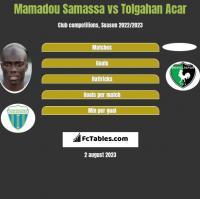 Mamadou Samassa vs Tolgahan Acar h2h player stats