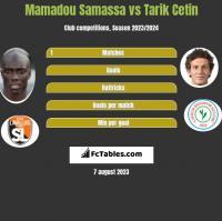 Mamadou Samassa vs Tarik Cetin h2h player stats