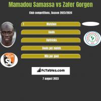 Mamadou Samassa vs Zafer Gorgen h2h player stats