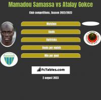 Mamadou Samassa vs Atalay Gokce h2h player stats