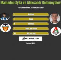 Mamadou Sylla vs Aleksandr Kołomiejcew h2h player stats