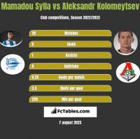 Mamadou Sylla vs Aleksandr Kolomeytsev h2h player stats