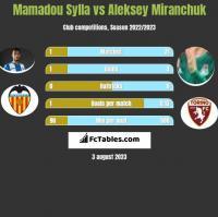 Mamadou Sylla vs Aleksey Miranchuk h2h player stats
