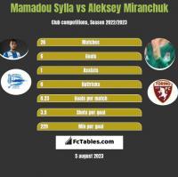 Mamadou Sylla vs Aleksiej Miranczuk h2h player stats