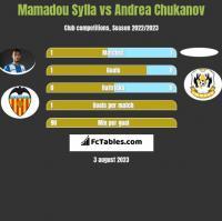 Mamadou Sylla vs Andrea Chukanov h2h player stats