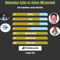 Mamadou Sylla vs Anton Miranchuk h2h player stats